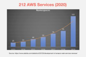 No. of AWS services of the years